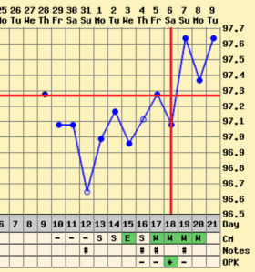 Cycle 1 (June) temp chart